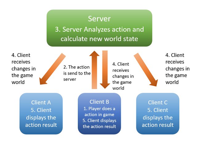 Game Client Server Diagram