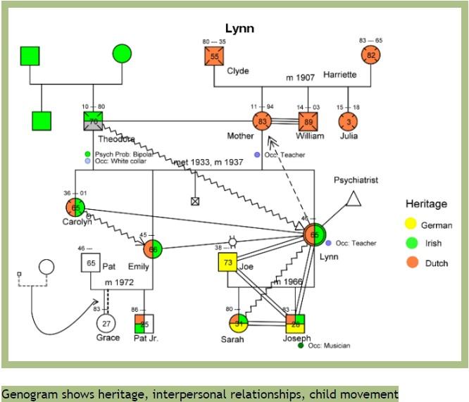 genogram generator